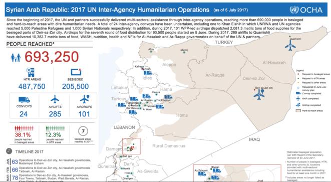 Depuis le début de l'année 2017, 690 000 personnes vivant dans des villes assiégées ou difficiles d'accès ont pu être approvisionnées par les agences humanitaires de l'ONU et les ONG