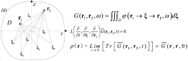図5:神戸大学木村建次郎博士, 株式会社Integral Geometry Science木村憲明博士らによる,多重経路散乱場理論.