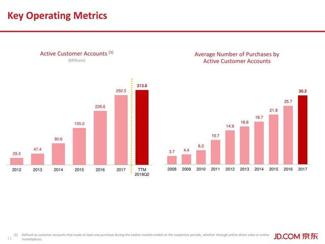 GMV per customer has potential to grow as new acquired customers get mature