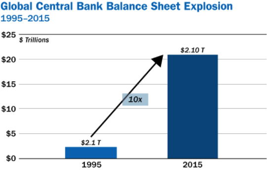 Globel Balance Sheet Explosion