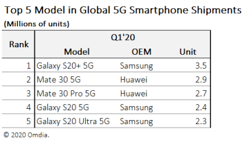 Top 5 model in global smartphone shipment