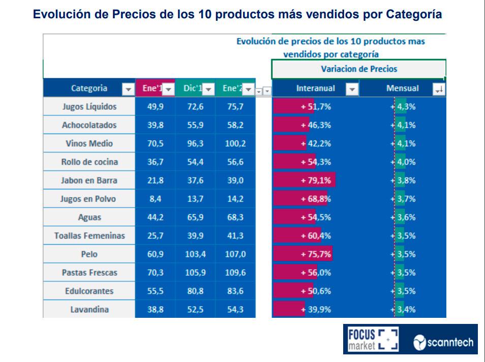 Evolución de Precios de los 10 productos más vendidos por categoría