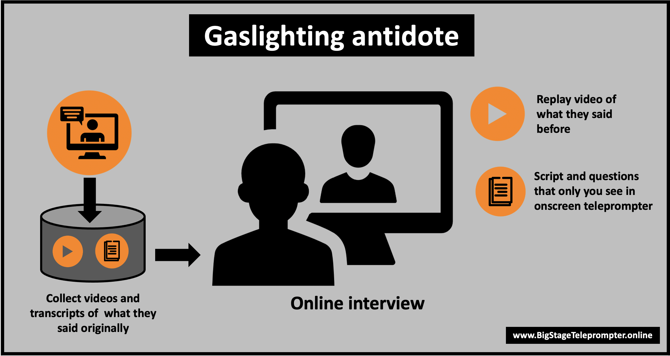 Collect videos of what they said earlier and use those clips in interviews and presentations.