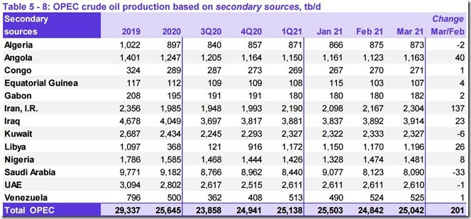 March 2021 OPEC crude output via secondary sources