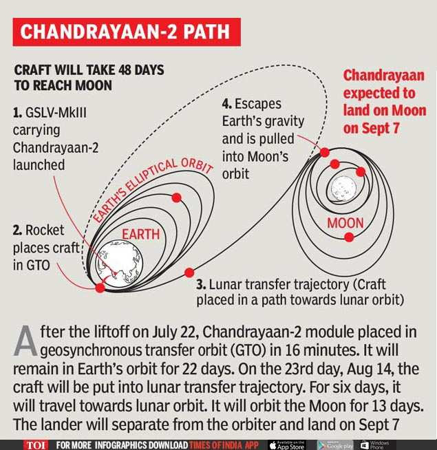 Image result for chandrayaan-2 sending lunar pictures