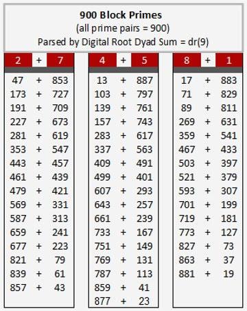 900 bloco privilegiada duplas Números