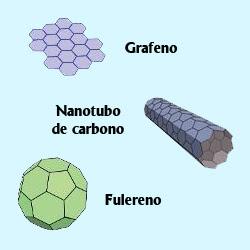 Estrutura do Grafeno, Nanotubo de Carbono e Fulereno