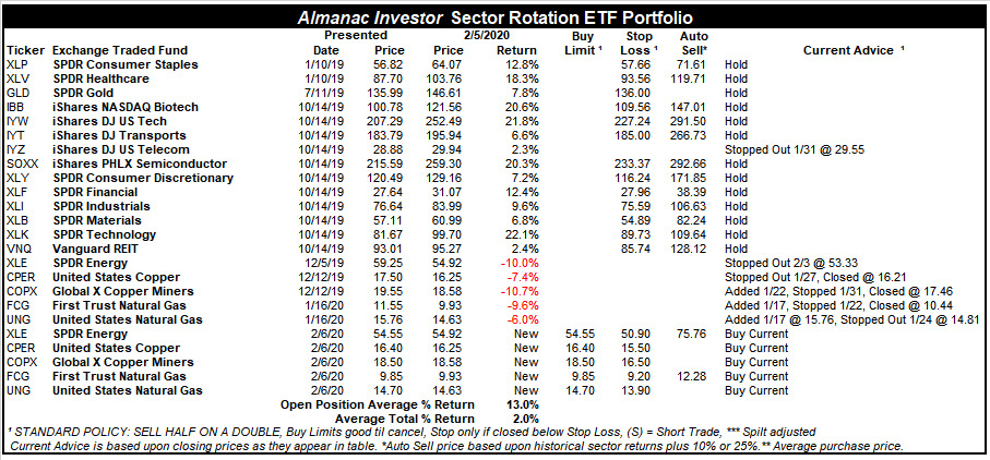 [Almanac Investor Sector Rotation ETF Portfolio – February 5, 2020 Closes]