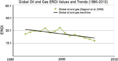 Gagnon et al. (2009) estimated the EROI for global publicly traded oil and gas. ...