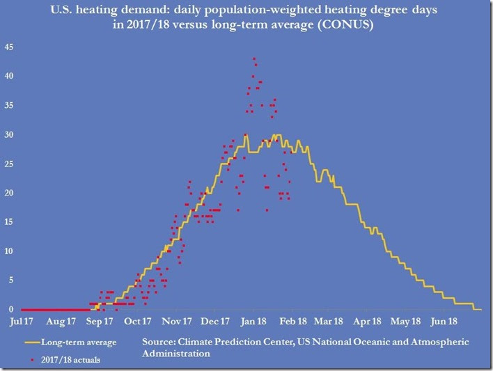 February 2 2018 population weighted heating demand