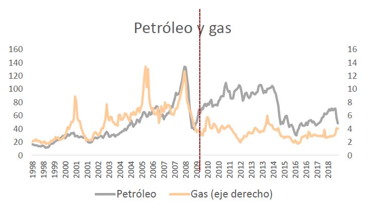 precios-petroleo
