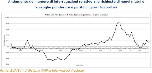 Immagine  - Mutui, a novembre +13,2% le richieste di nuovi finanziamenti e surroghe