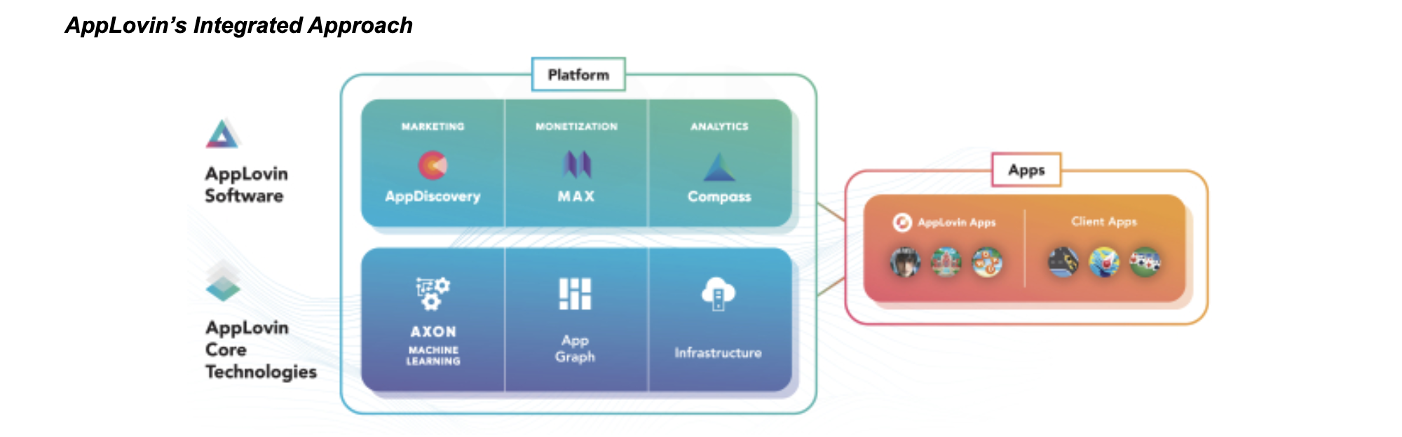 AppLovin's integrated approach.png