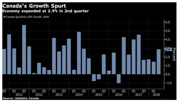 Canada Q2 Growth