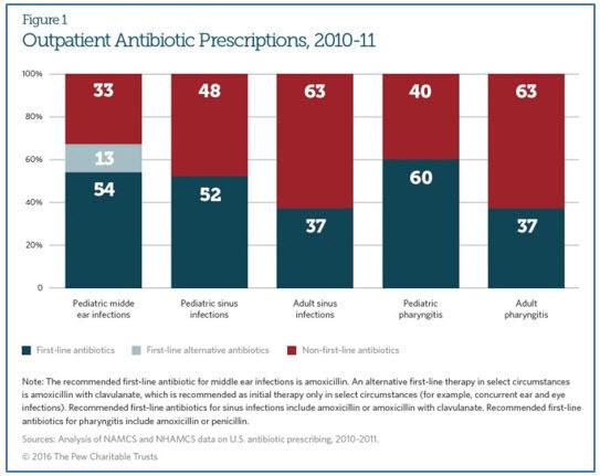 Outpatient Anitbiotic  perscriptions 2010-11