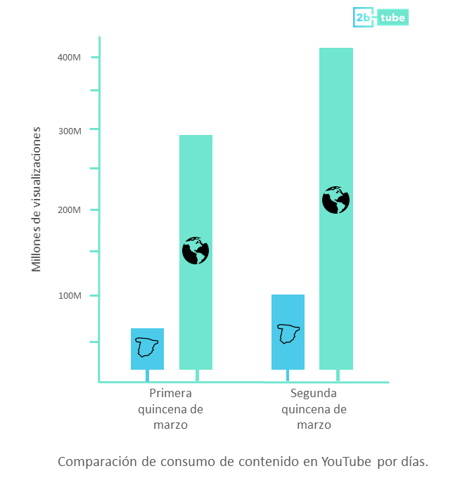 Comparación de consumo de contenito de YouTube por días