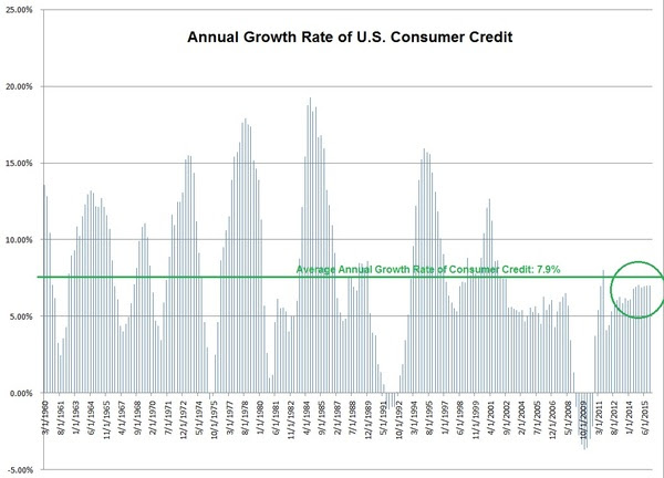 consumer credit growth rate