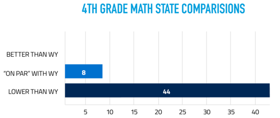 "4th Grade Math State Comparisons: 0 scored better than Wyoming, 8 were ""on par"" with Wyoming, and 44 scored lower than Wyoming."