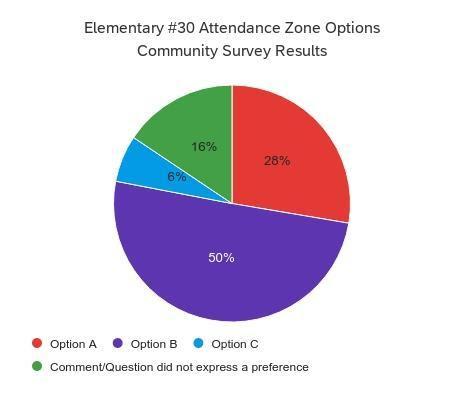ES30 Community Survey Results