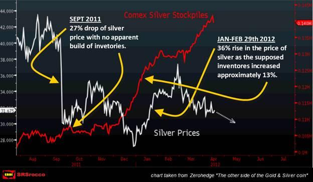 2011-2012 Comex Silver ZeroHedge