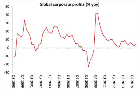 lucros globais