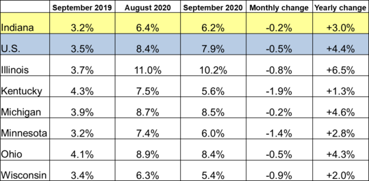 September 2020 Midwest Unemployment Rates