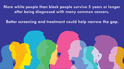 More white people than black people survive 5 years or longer after being diagnosed with many common cancers. Better screening and treatment could help narrow the gap.