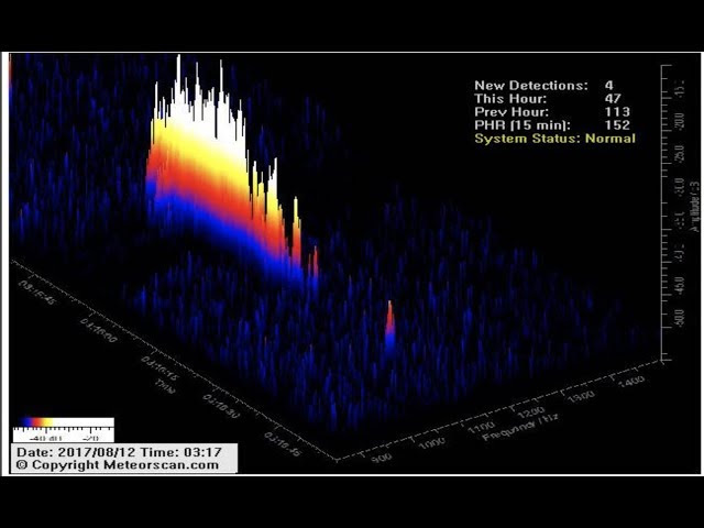 Update: Perseid Meteors - Hourly #s  Sddefault