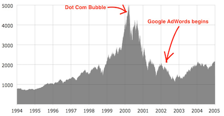 Dot com bubble chart