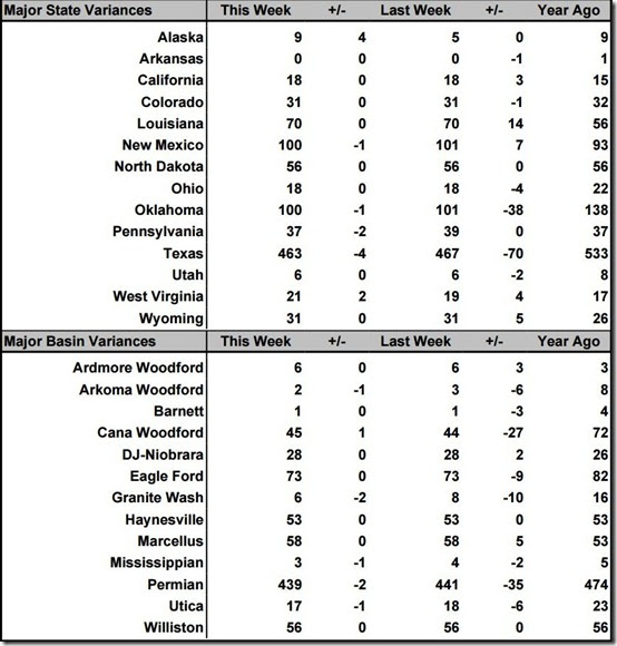June 21 2019 rig count summary