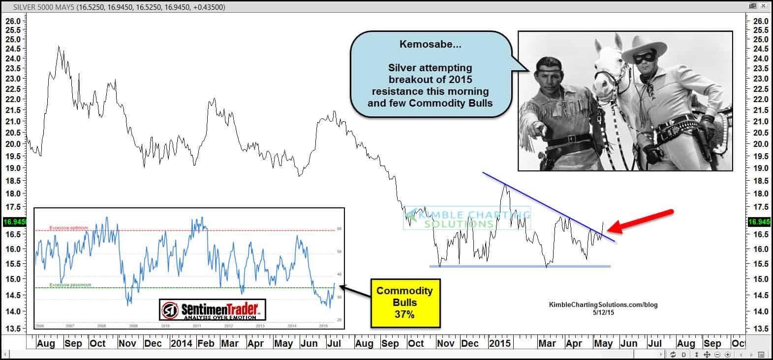 USD Silver Breakout