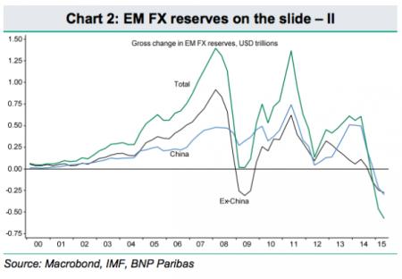 Reservas de FX EM