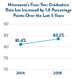 Minnesota's four-year graduation rate has increased over the last 5 years