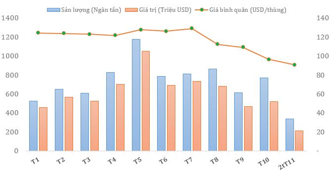 Giá dầu thô xuất khẩu của Việt Nam đã giảm 30% so với tháng 7 (1)