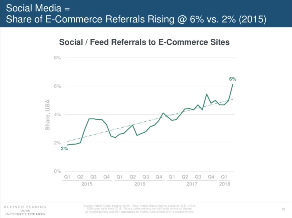 Social's impact on e-commerce