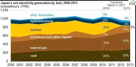 Japan Energy Resources