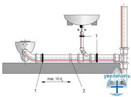 Компенсация температурных удлинений трубопровода благодаря технологическому зазору в раструбном соединении - рис.2