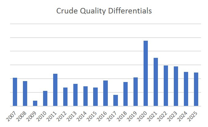 Crude Quality Differentials