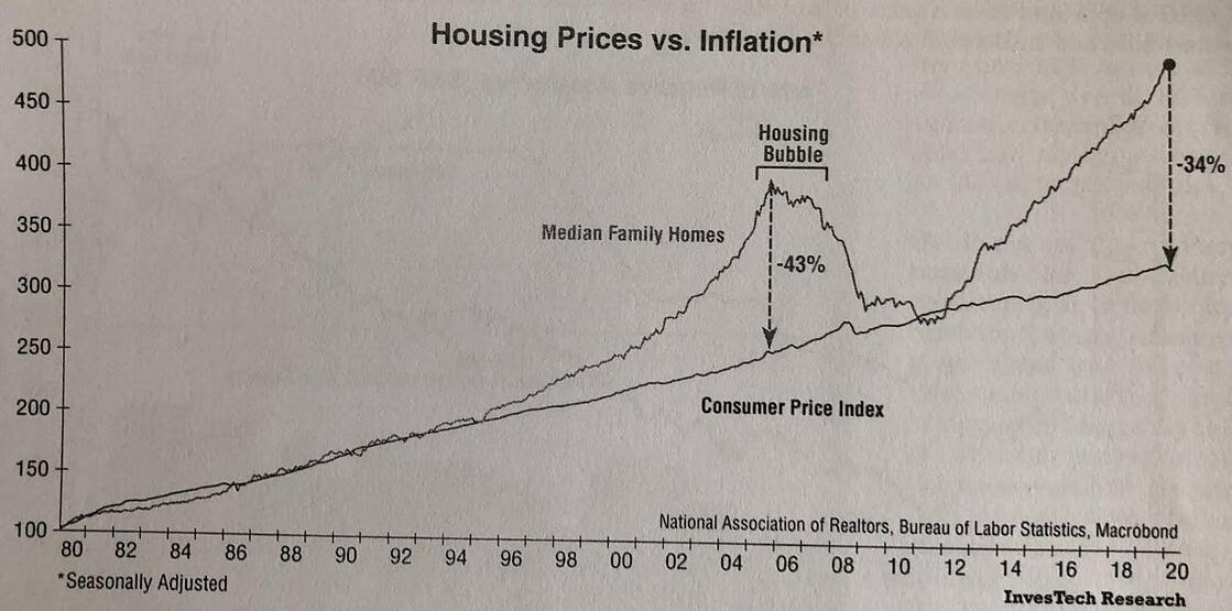 Housing Prices vs Inflation 3