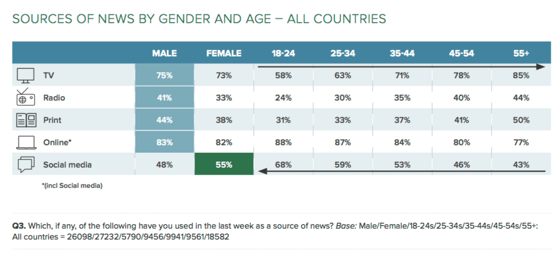 Reuters sources by gender and age-min