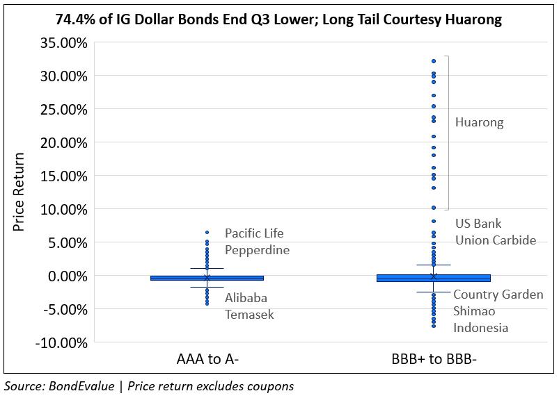IG Dollar Bonds Price Return in Q3 2021