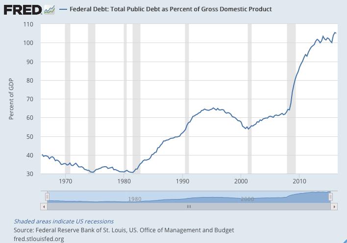 chart US Debt