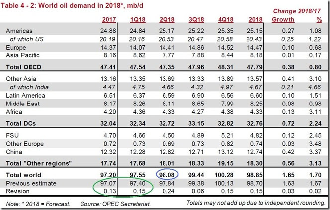 April 2018 OPEC report 2018 global oil demand