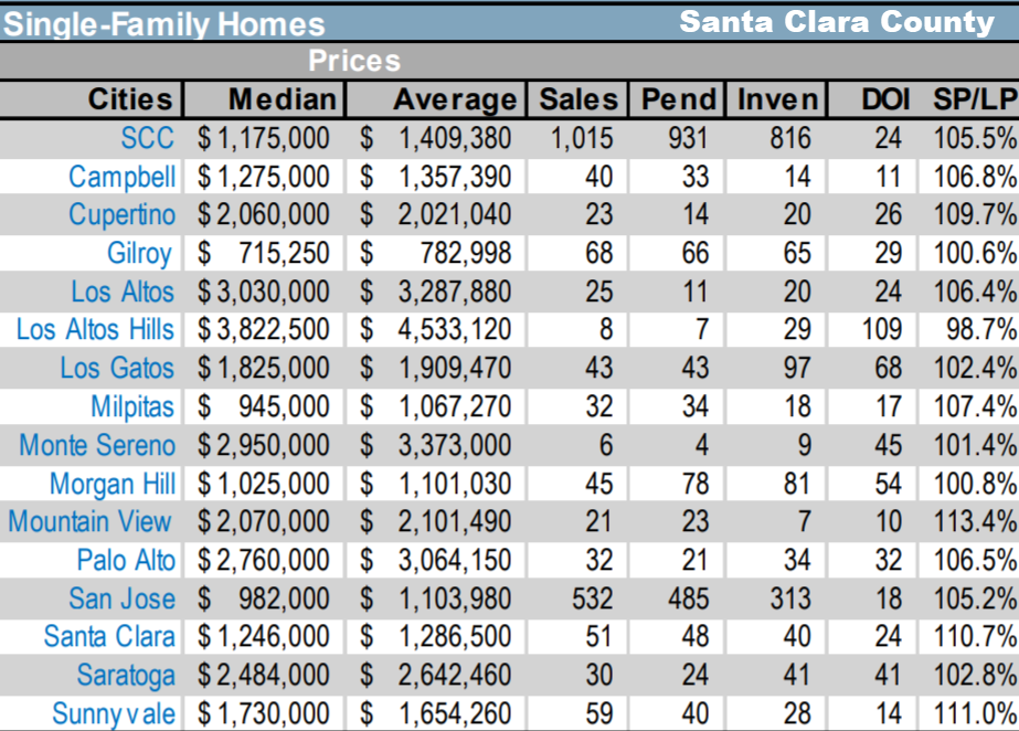 Snapshot view of the Silicon Valley real estate market - cities and towns in Santa Clara County