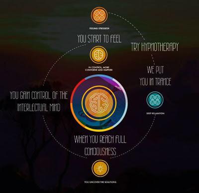 hypno-graphic