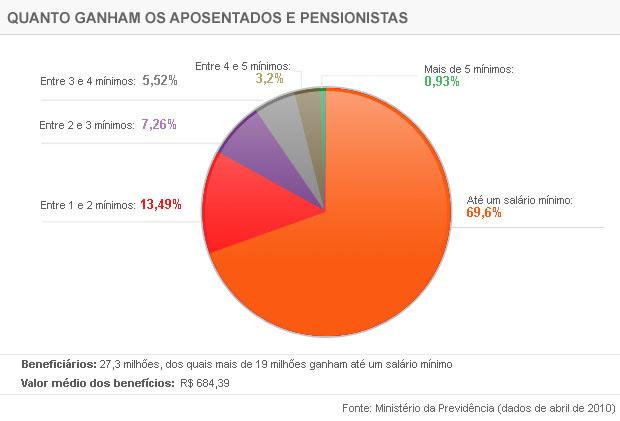 Distribuição das aposentadorias