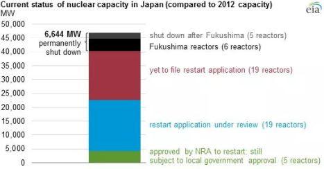 Japan Power Status - Restart
