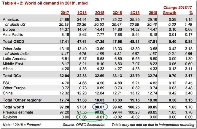 May 2018 OPEC report 2018 global oil demand