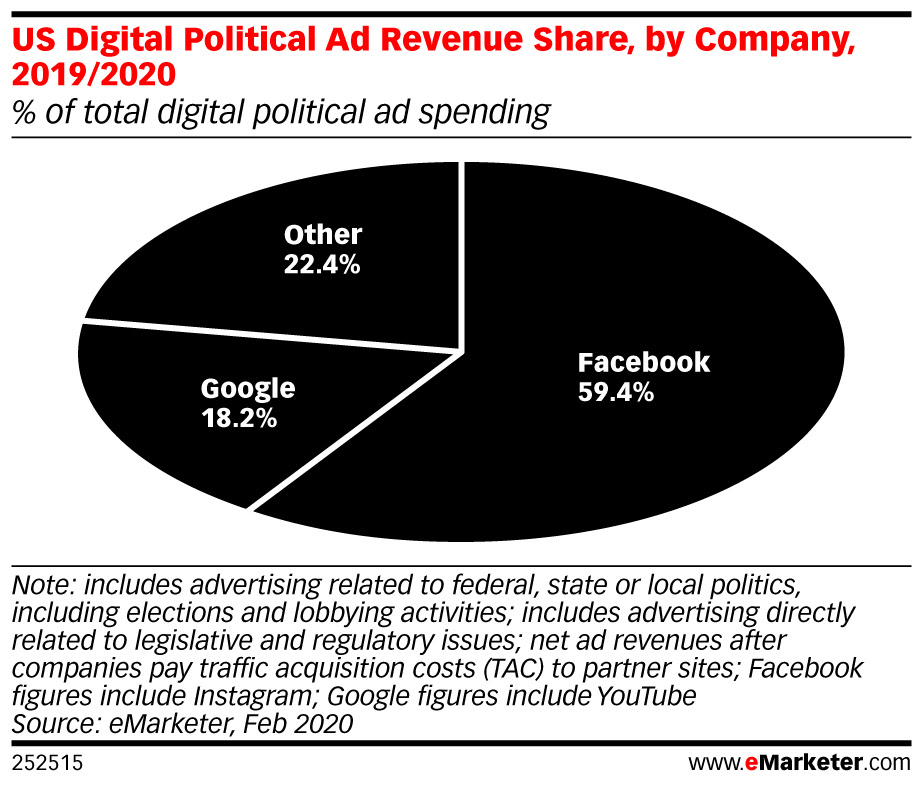 eMarketer-us-digital-political-ad-revenue-share-by-company-20192020-of-total-digital-political-ad-spending-252515.jpeg