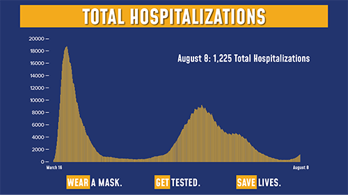 Chart of the Day: Hospitalizations in New York have more than tripled in the past month.